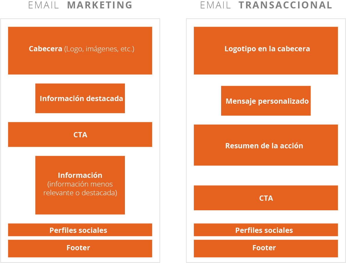 estructura-email-marketing-y-transaccional